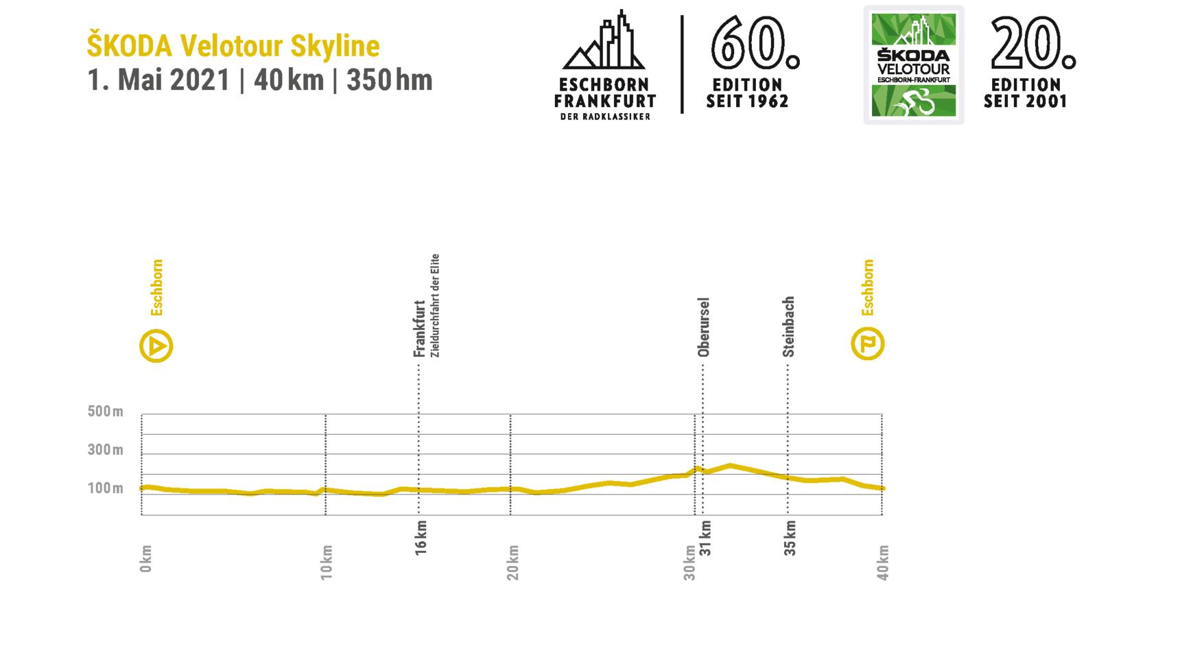 Höhenprofil ŠKODA Velotour Skyline & Ride